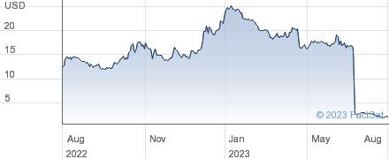 FibroGen Inc performance chart