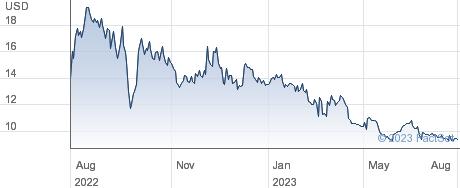 Ashford Inc performance chart