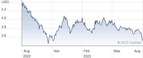 ISH $ TRESU 20+ performance chart