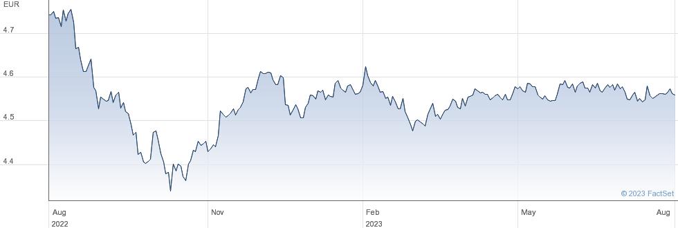 ISH EUCORP 3B2B performance chart