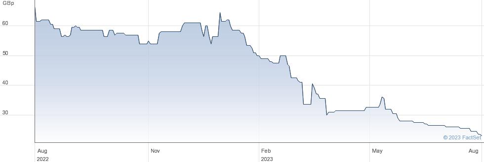 REDX PHARMA performance chart