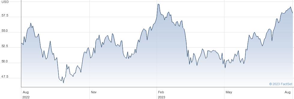 SPDR USA SC VAL performance chart
