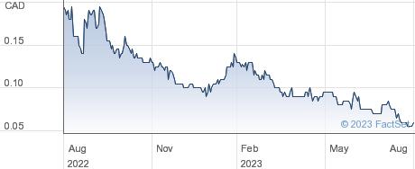 Blue Sky Uranium Corp performance chart