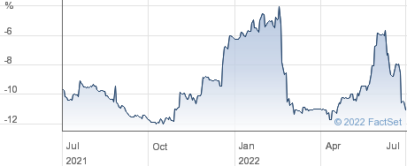 AXIOM EURO performance chart