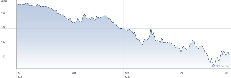 2% 25 performance chart