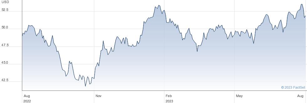 XMSCI EM performance chart