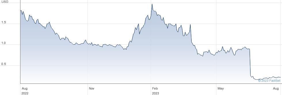 Pieris Pharmaceuticals Inc performance chart