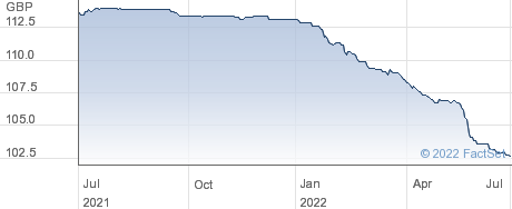 ESURE 6.75%24 performance chart