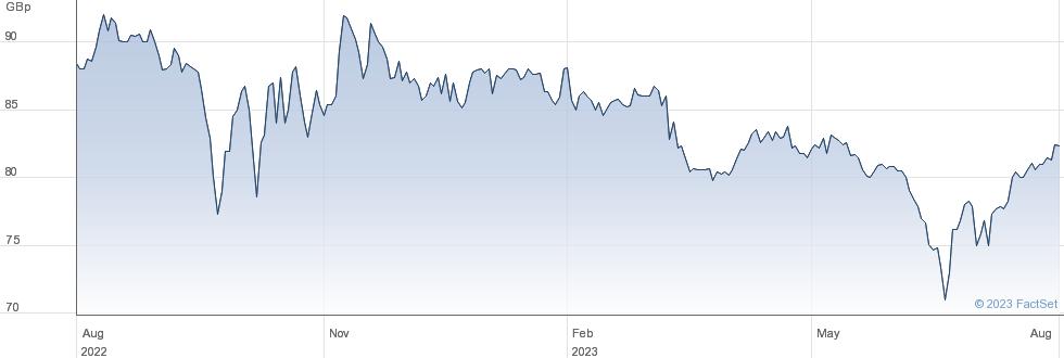 SEQUOIA ECO performance chart