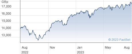 EURO STOXX 50 performance chart