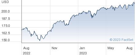 EUROSTOXX 50 performance chart