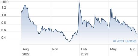 Erytech Pharma SA performance chart