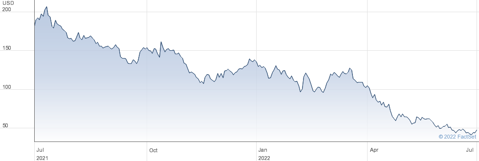 LendingTree Inc performance chart