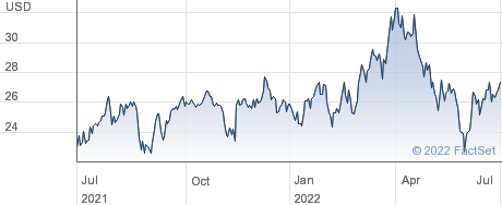 Box Inc performance chart
