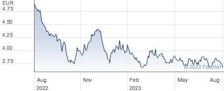 iShares €GovtBd20yr TargetDur UCITS EUR Dist ETF performance chart