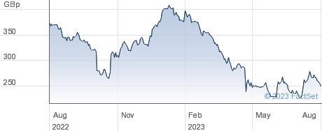 RWS HLDGS performance chart