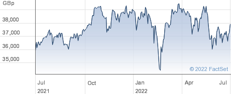 CAPE EU-GBP performance chart