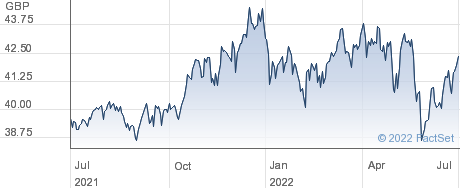 SPDR USA VAL performance chart