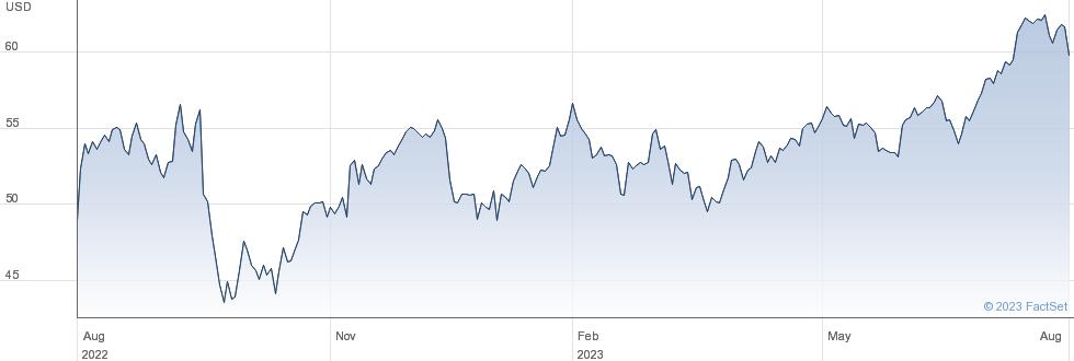 Iron Mountain Inc performance chart