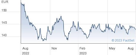 iShares Italy Govt Bond UCITS ETF EUR Dist performance chart