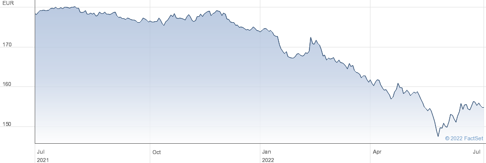 iShares Spain Govt Bond UCITS ETF EUR (Dist) performance chart