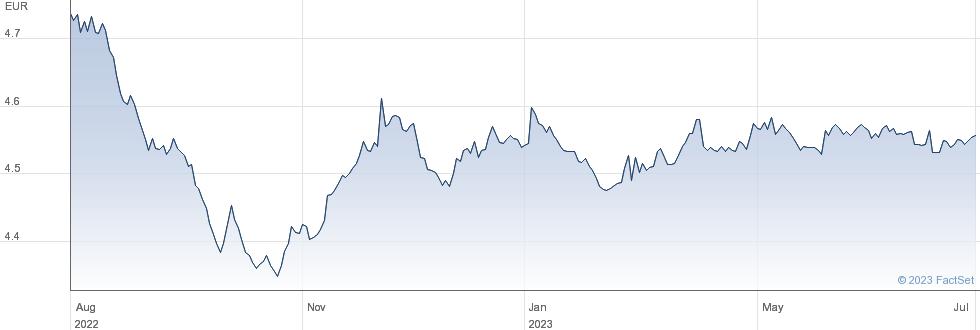 iShares € Corp Bond BBB-BB UCITS ETF EUR (Dist) performance chart