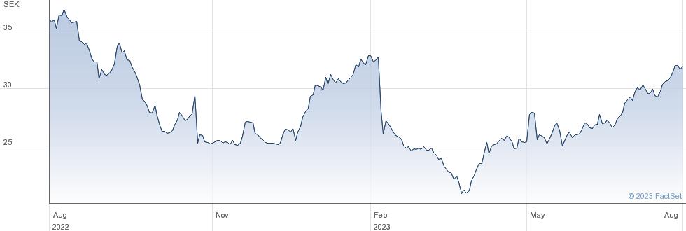 Hoist Finance AB (publ) performance chart