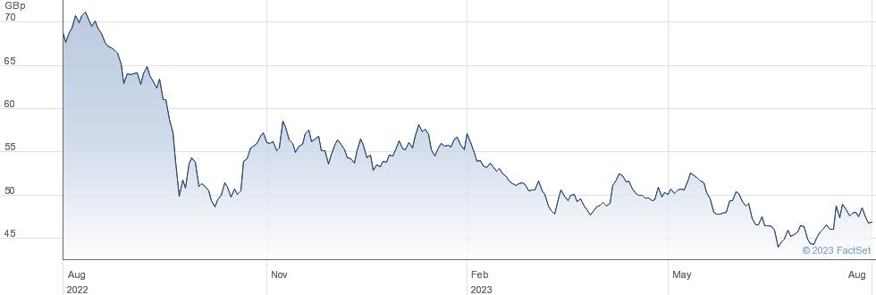 ASSURA performance chart