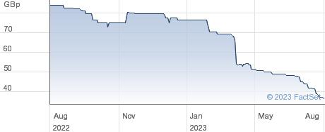 ZEGONA COM performance chart