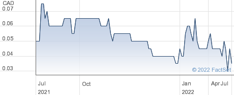 Rochester Resources Ltd performance chart
