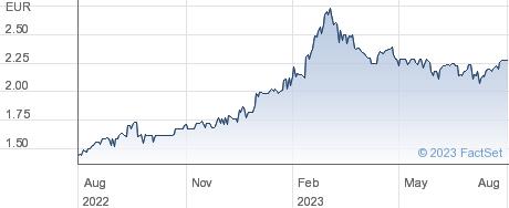 PERM TSB GRP performance chart