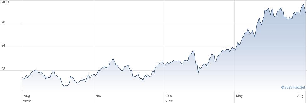 INV NIKKEI 400$ performance chart