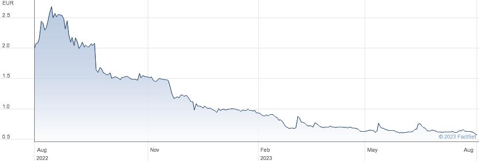 Poxel SA performance chart