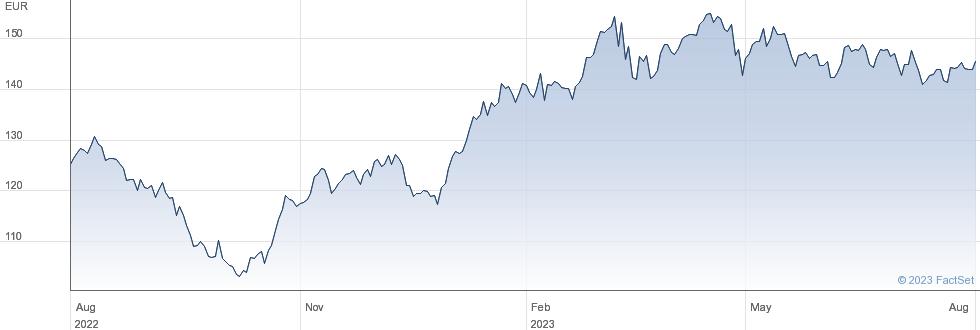 Aena SME SA performance chart
