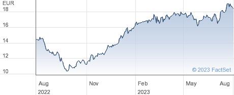 Elis SA performance chart