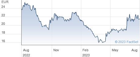 Asiakastieto Group Plc performance chart