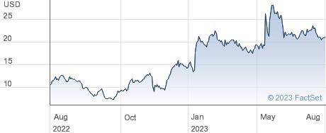 Blue Bird Corp performance chart