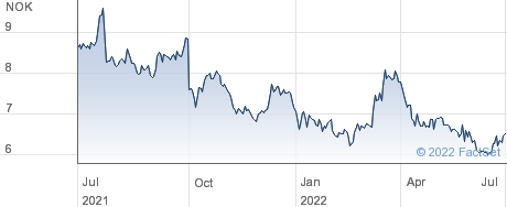 Komplett Bank ASA performance chart