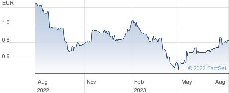 Pantaflix AG performance chart