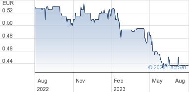 Chenavari Toro Income Fund Ltd Share Price (TORO) NPV | TORO