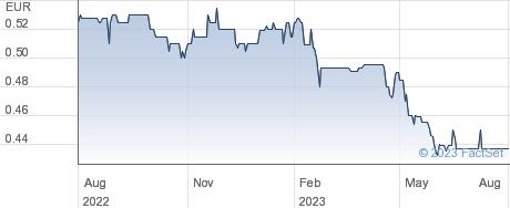 CHENAVARI TORO performance chart