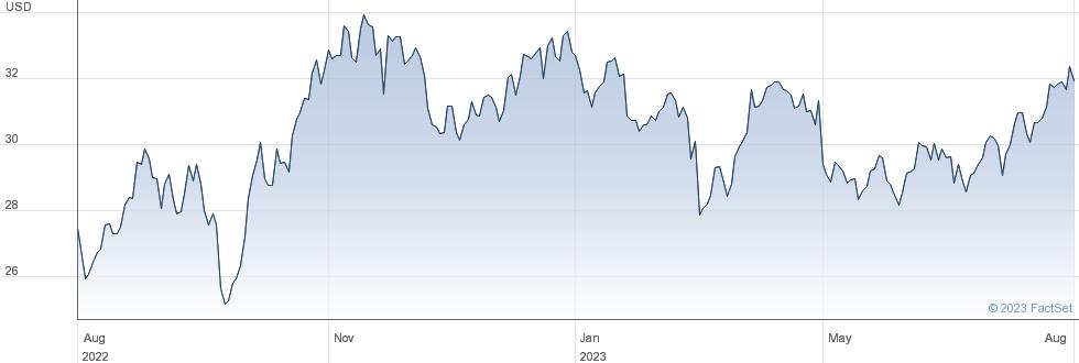 SPDR $ ENERGY performance chart