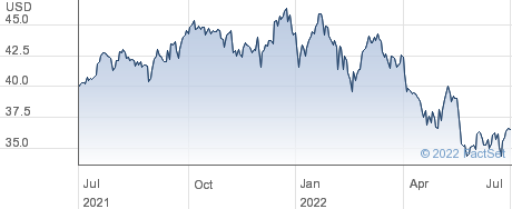 SPDR $ FINAN performance chart