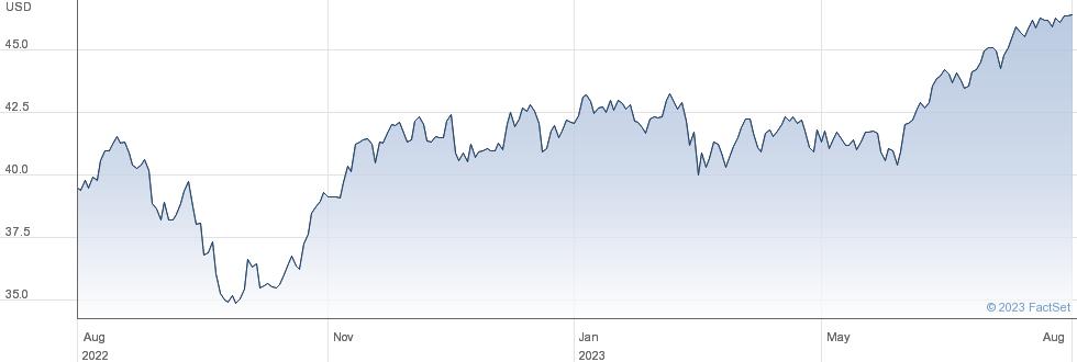 SPDR $ INDUST performance chart