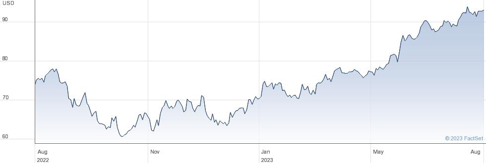 SPDR $ TECH performance chart