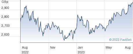 XRUSSL MID performance chart