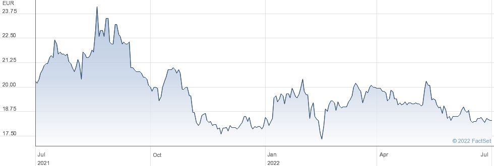 Groupe Partouche SA performance chart