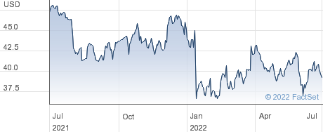 Aerojet Rocketdyne Holdings Inc performance chart
