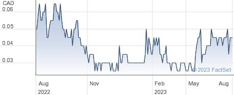 Aequus Pharmaceuticals Inc performance chart