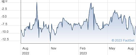 MITON UK performance chart